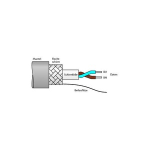 Turck FIELDBUS CABLES FOR FIELDBUS SYSTEMS, ACCORDING TO IEC61158-2